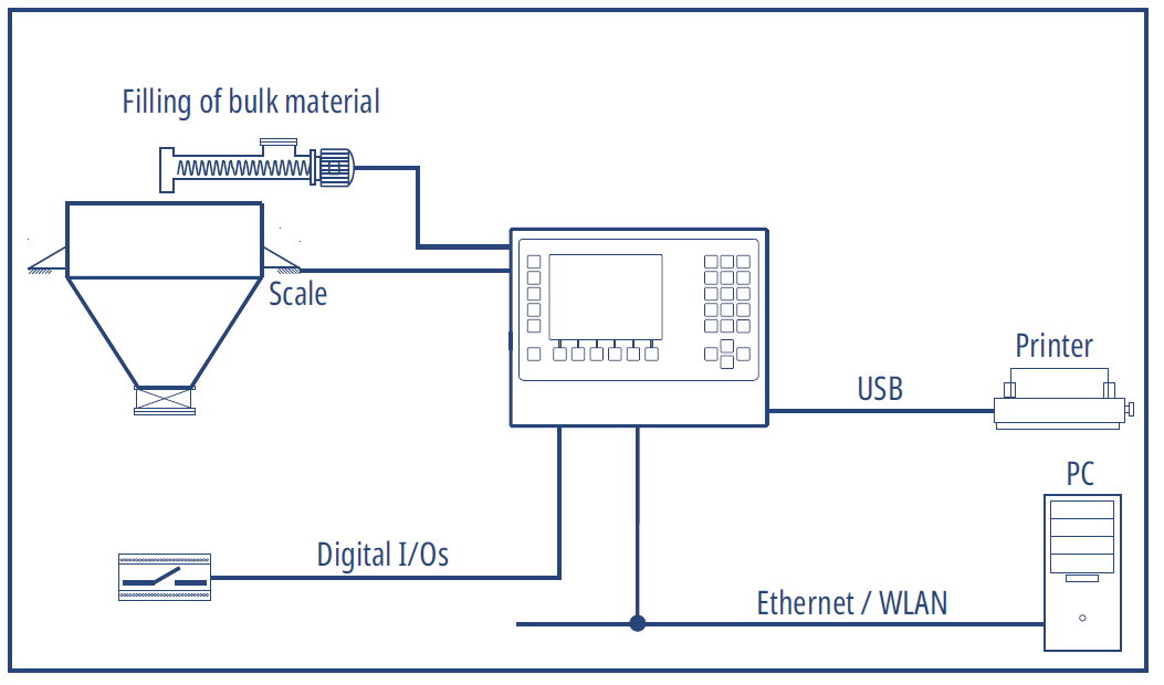 Configuration example with weighing terminal IT4000E <i>DOS</i>